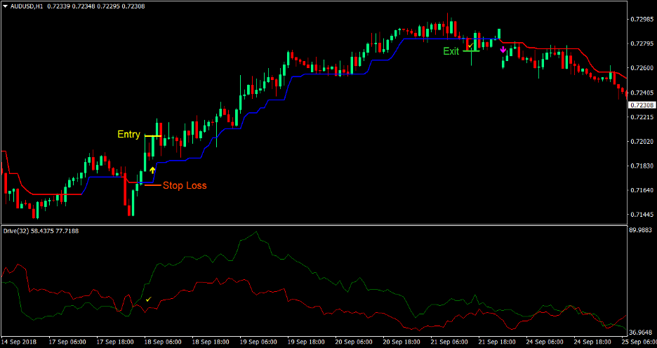 Trend Drive Forex Trading Strategy 1