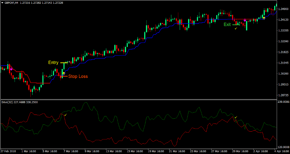 Trend Drive Forex Trading Strategy 2