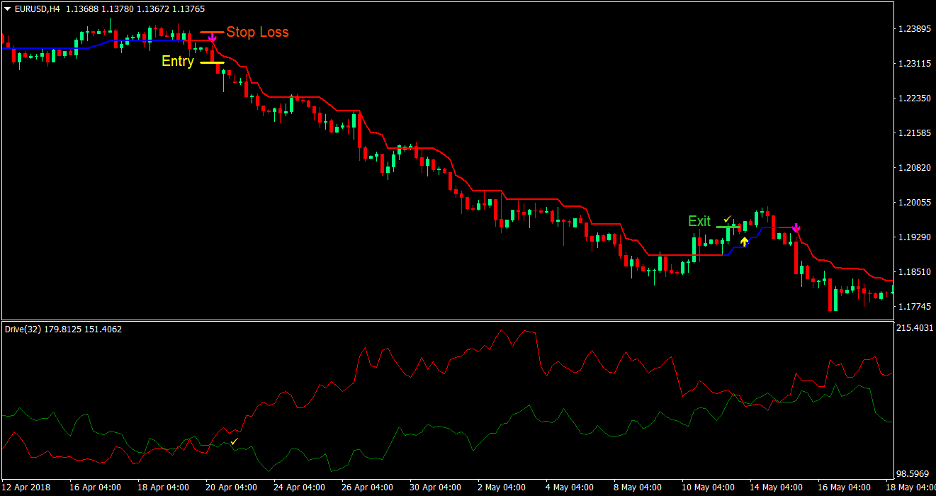 Trend Drive Forex Trading Strategy 3