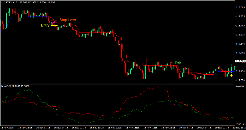 Trend Drive Forex Trading Strategy 4