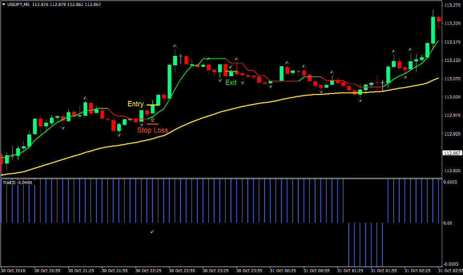 Trend Trail Forex Scalp Trading Strategy 1