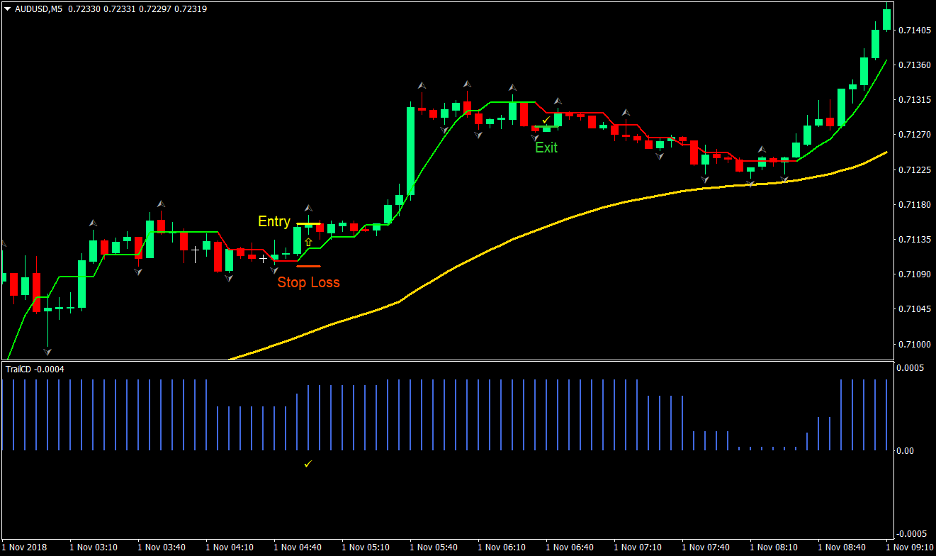 Trend Trail Forex Scalp Trading Strategy 2