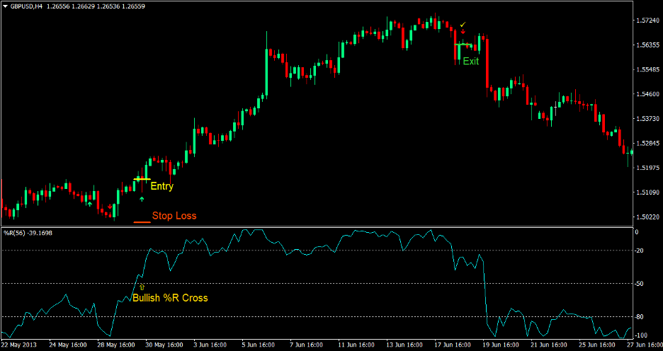 William R Forex Trading Strategy 1