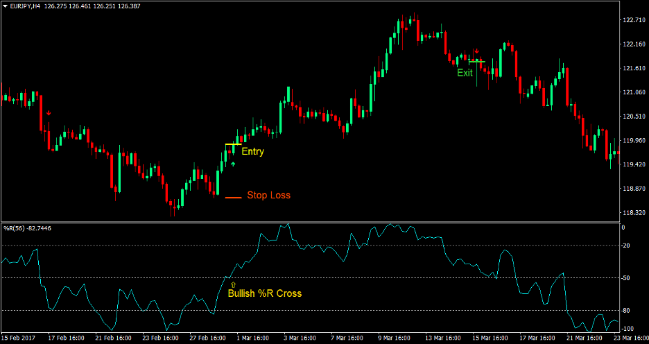 William R Forex Trading Strategy 2