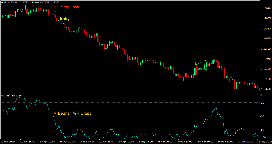 William R Forex Trading Strategy 4