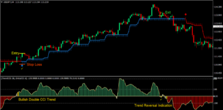 Woody Half Trend Forex Trading Strategy 1