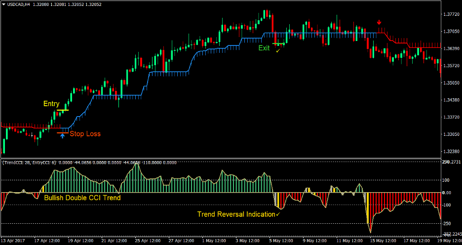Woody Half Trend Estrategia de Forex Trading 2