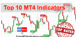 top 10 mt4 indicators