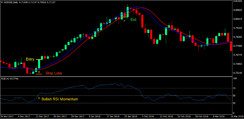 100 Pips Momentum Breakout Forex Trading Strategy 2