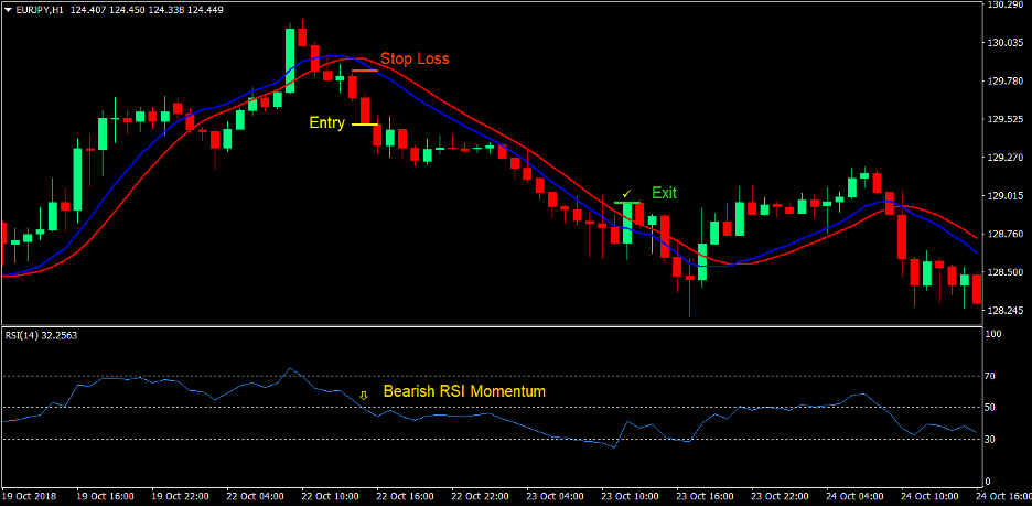 100 Pips Momentum Breakout Forex Trading Strategy 3