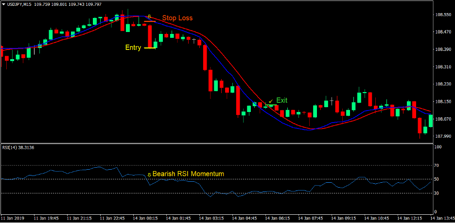 100 Pips Momentum Breakout Forex Trading Strategy 4