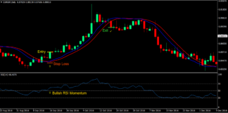 100 Pips Momentum Breakout Forex Trading Strategy100 Pips Momentum Breakout Forex Trading Strategy 1