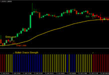 100 Pips Power Trend Forex Day Trading Strategy 1