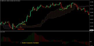 Awesome Oscillator Cloud Forex Trading Strategy 1