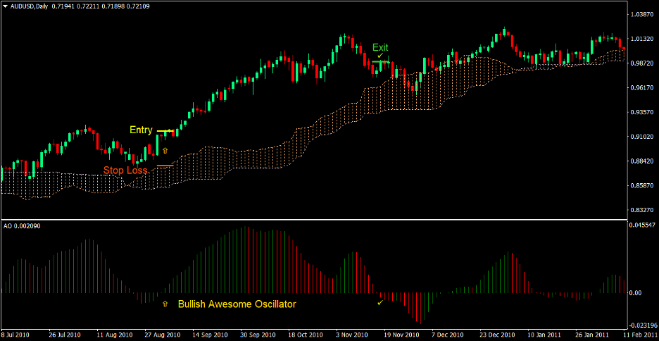 Awesome Oscillator Cloud Forex Trading Strategy 2