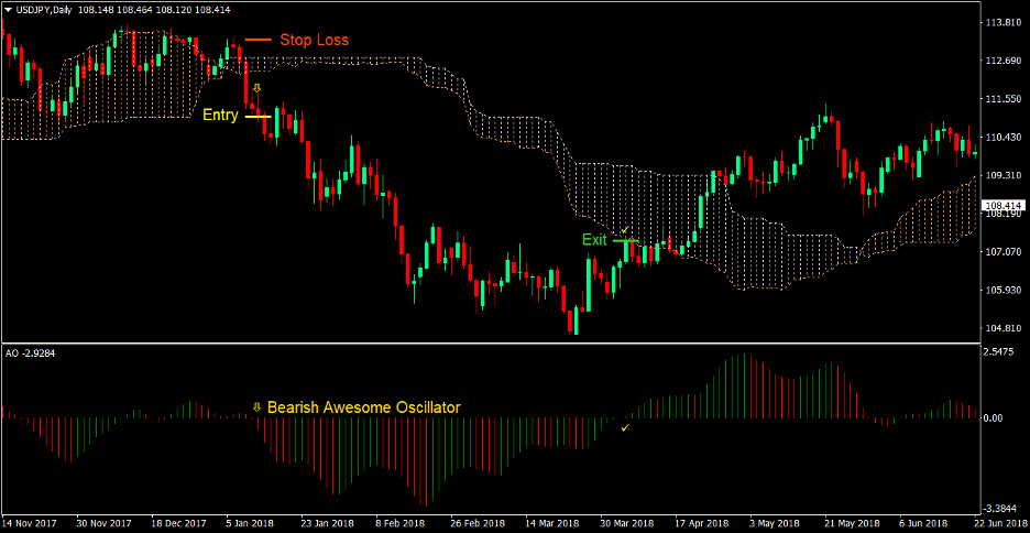 Awesome Oscillator Cloud Forex Trading Strategy 3