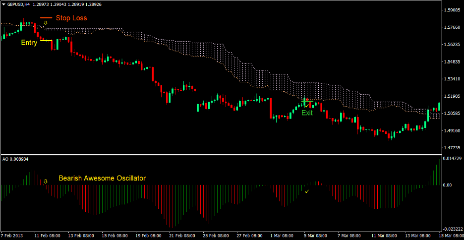 Awesome Oscillator Cloud Forex Trading Strategy 4