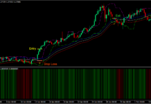 Candle Stop Envelopes Momentum Forex Trading Strategy 1