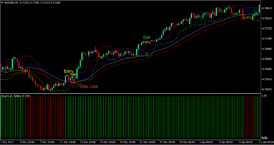 Candle Stop Envelopes Momentum Forex Trading Strategy 2
