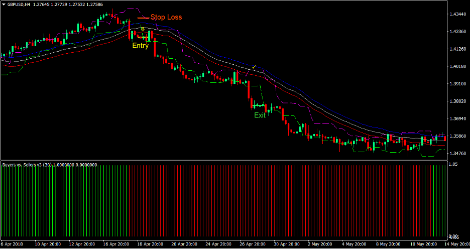 Candle Stop Envelopes Momentum Forex Trading Strategy 3