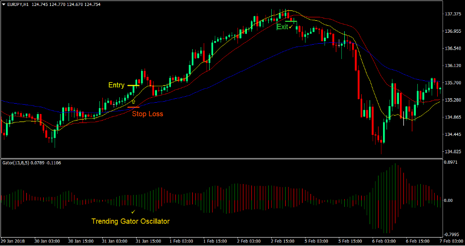 DEMA Gator Trend Forex Trading Strategy 1