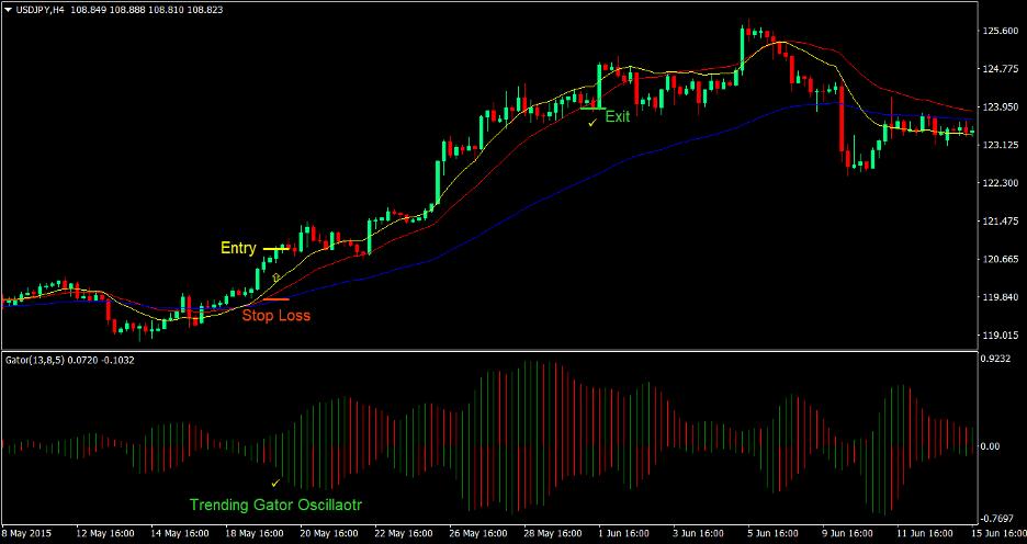 DEMA Gator Trend Forex Trading Strategy 2