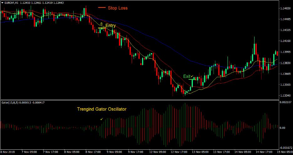 DEMA Gator Trend Forex Trading Strategy 3