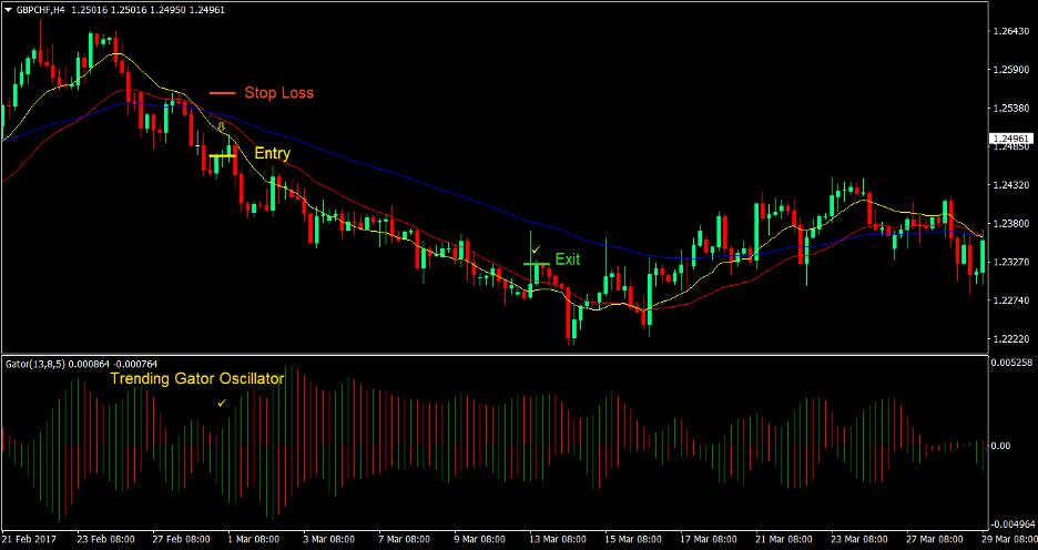 DEMA Gator Trend Forex Trading Strategy 4