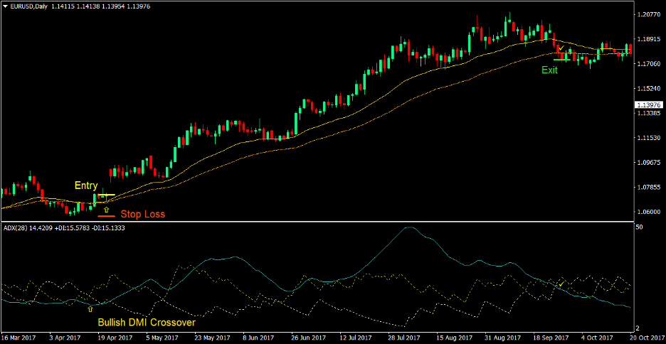 Directional Modified Moving Average Forex Trading Strategy 1