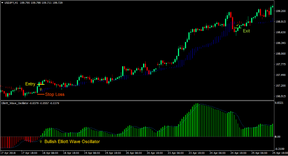Elliott Wave Oscillator Forex Strategia di Trading 1
