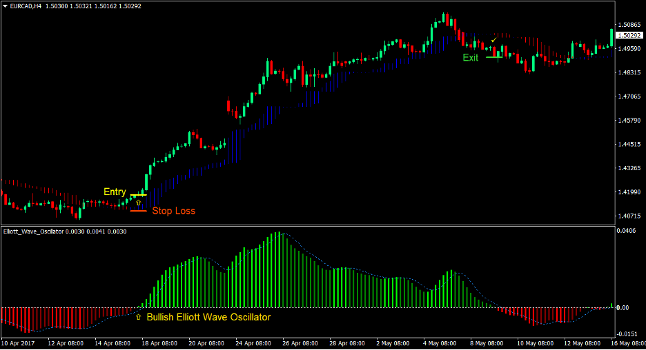 Elliott Wave Oscillator Forex Strategia di Trading 2