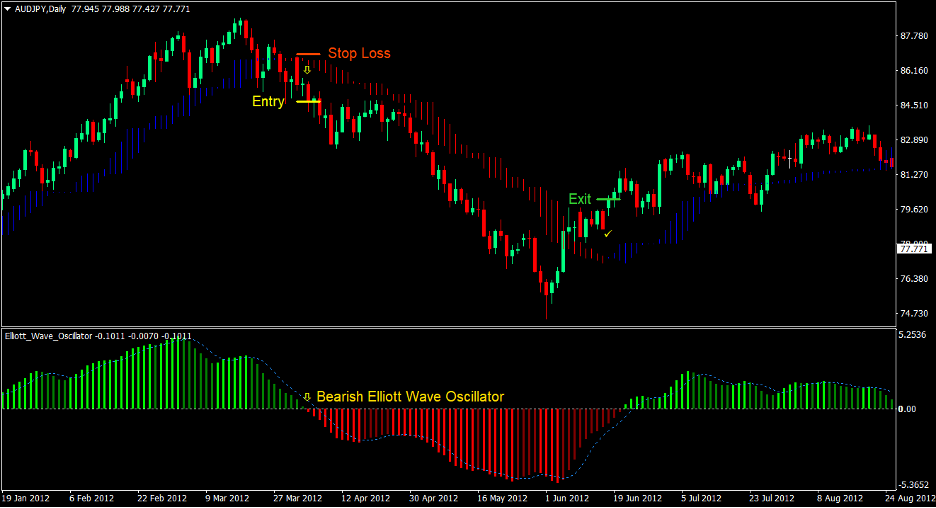 Elliott Wave Oscillator Forex Strategia di Trading 3