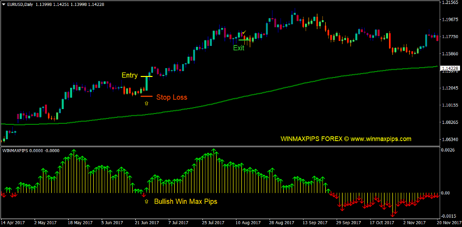 Gann Max Pips Forex Trading Strategy 1