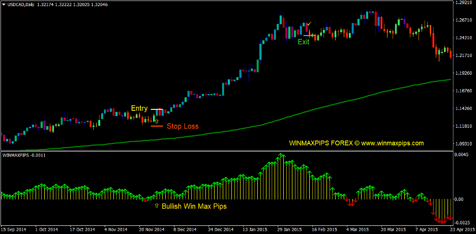 Gann Max Pips Forex Trading Strategy 2