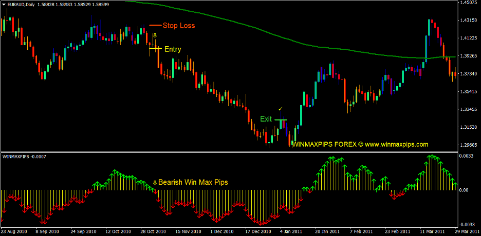 Gann Max Pips Forex Trading Strategy 3