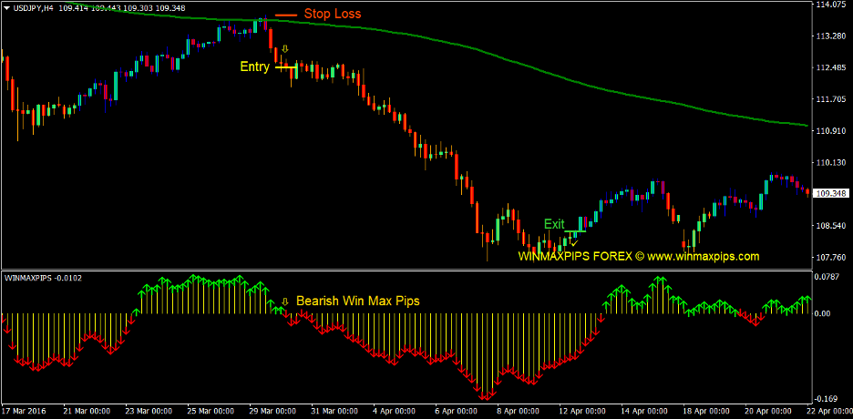Gann Max Pips Forex Trading Strategy 4