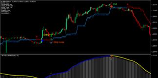 Half Trend Reversal Forex Trading Strategy 1