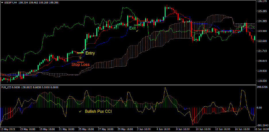 Ichimoku Cloud Pux CCI Forex Trading Strategy 1