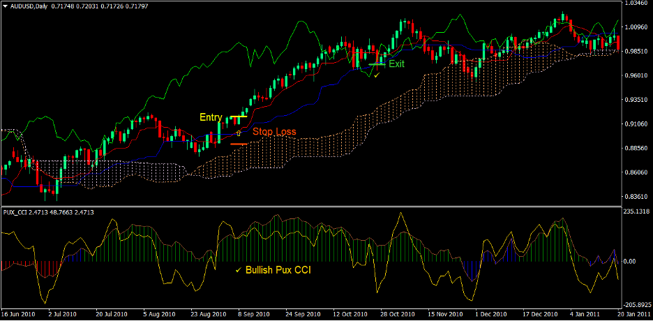 Ichimoku Cloud Pux CCI Forex Trading Strategy 2