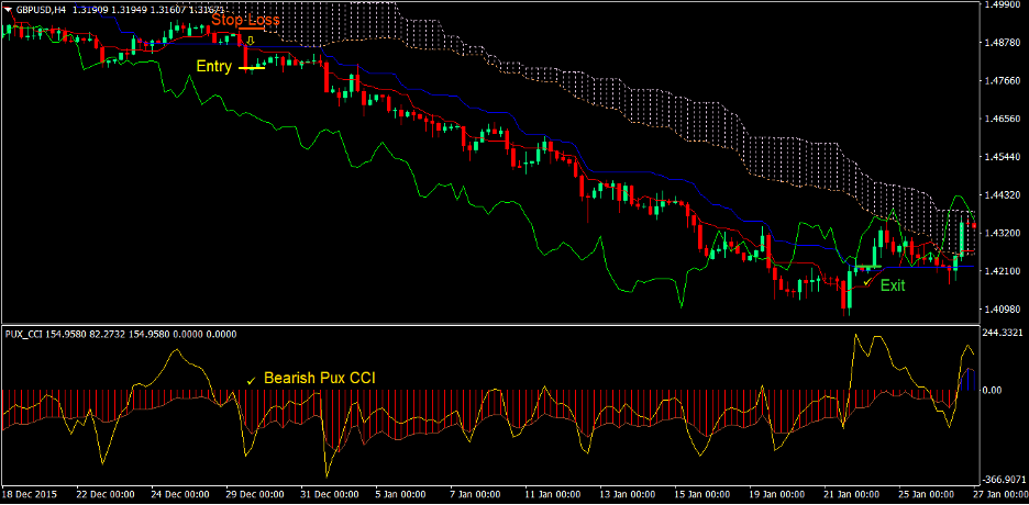 Ichimoku Cloud Pux CCI Forex Trading Strategy 3