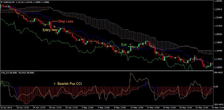 Ichimoku Cloud Pux CCI Forex Trading Strategy 4