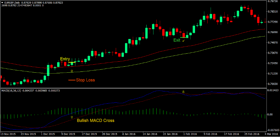 MACD Breakout Forex Trading Strategy 1