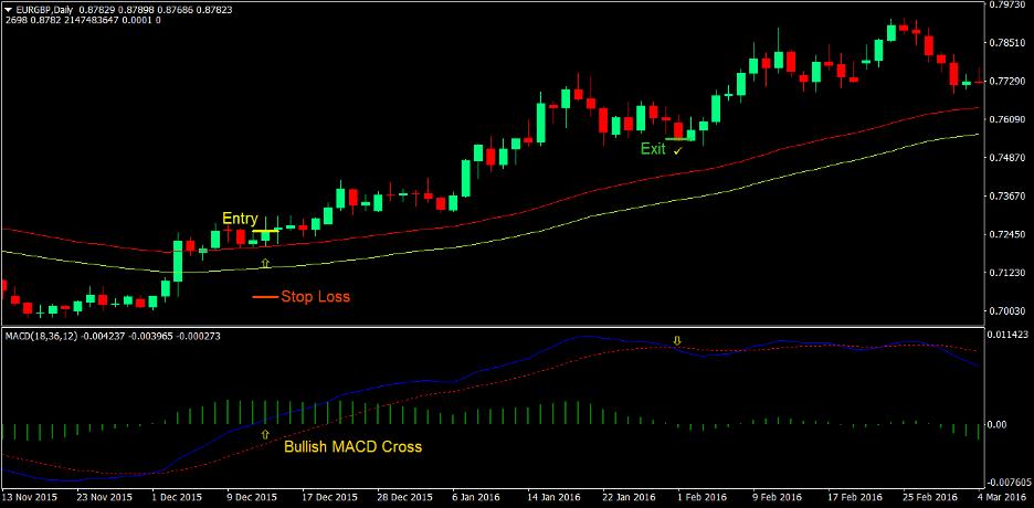 MACD Breakout Strategi Perdagangan Forex 1