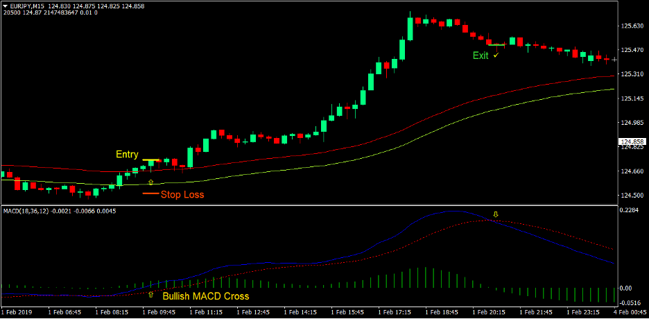 MACD Breakout Forex Trading Strategy 2