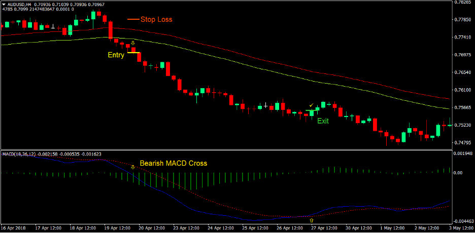 MACD Breakout Forex Trading Strategy 3