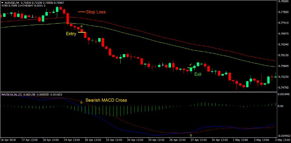 MACD Breakout Forex Trading Strategie 3