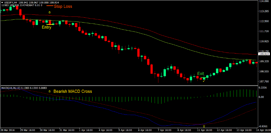 MACD Breakout Forex Trading Strategy 4