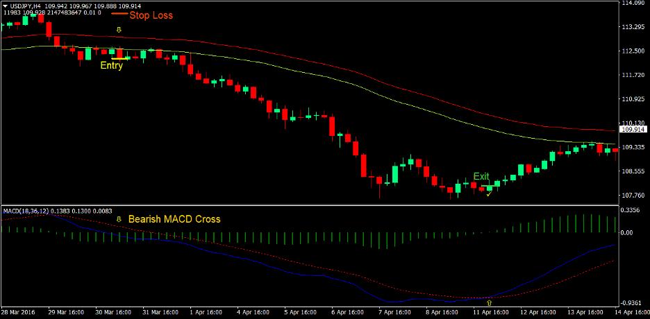 MACD Breakout Strategi Perdagangan Forex 4