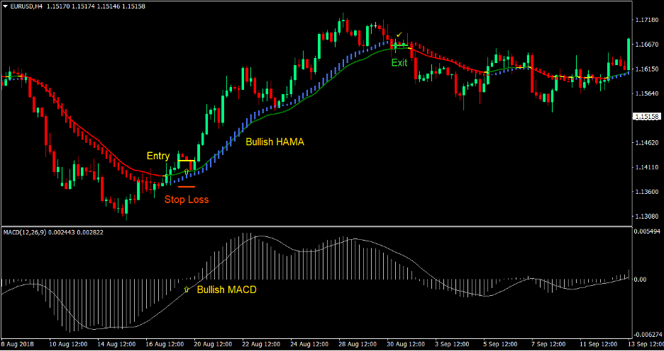 MACD HAMA Cross Strategia Handlu Forex 1