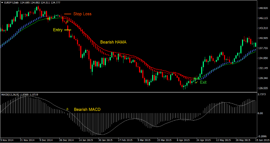MACD HAMA Cross Strategia Handlu Forex 3